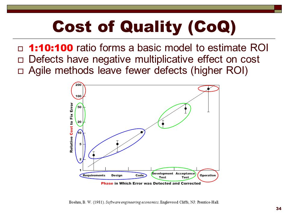 Cost of Quality (CoQ) 1:10:100 ratio forms a basic model to estimate ROI. Defects have negative multiplicative effect on cost.