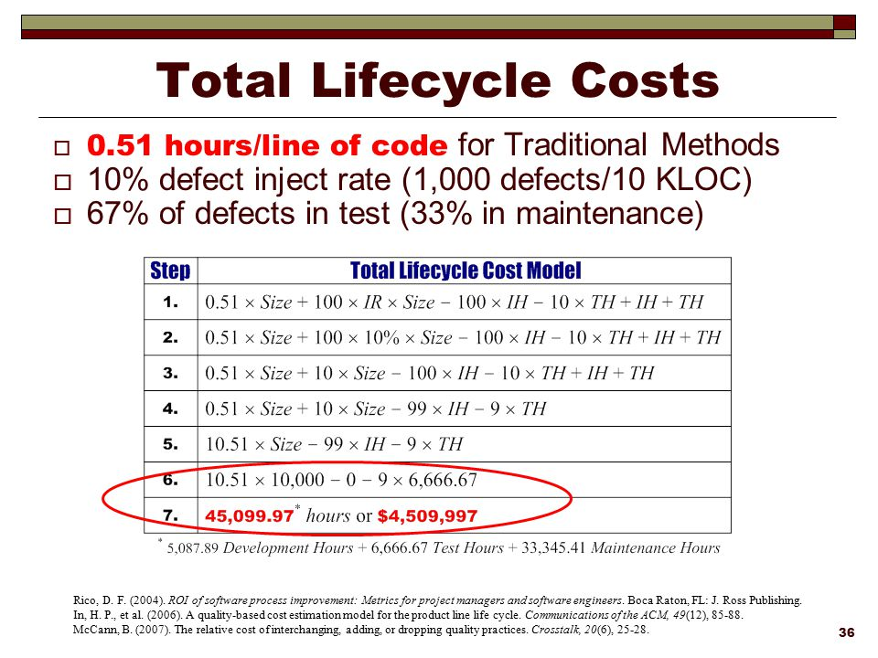 Total Lifecycle Costs 10% defect inject rate (1,000 defects/10 KLOC)