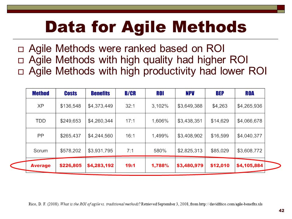 Data for Agile Methods Agile Methods were ranked based on ROI
