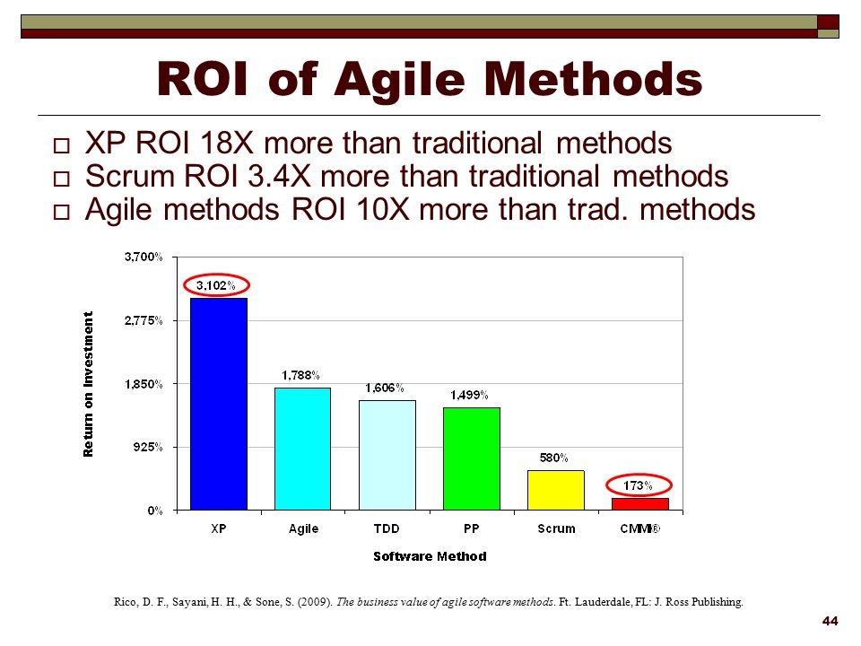 ROI of Agile Methods XP ROI 18X more than traditional methods
