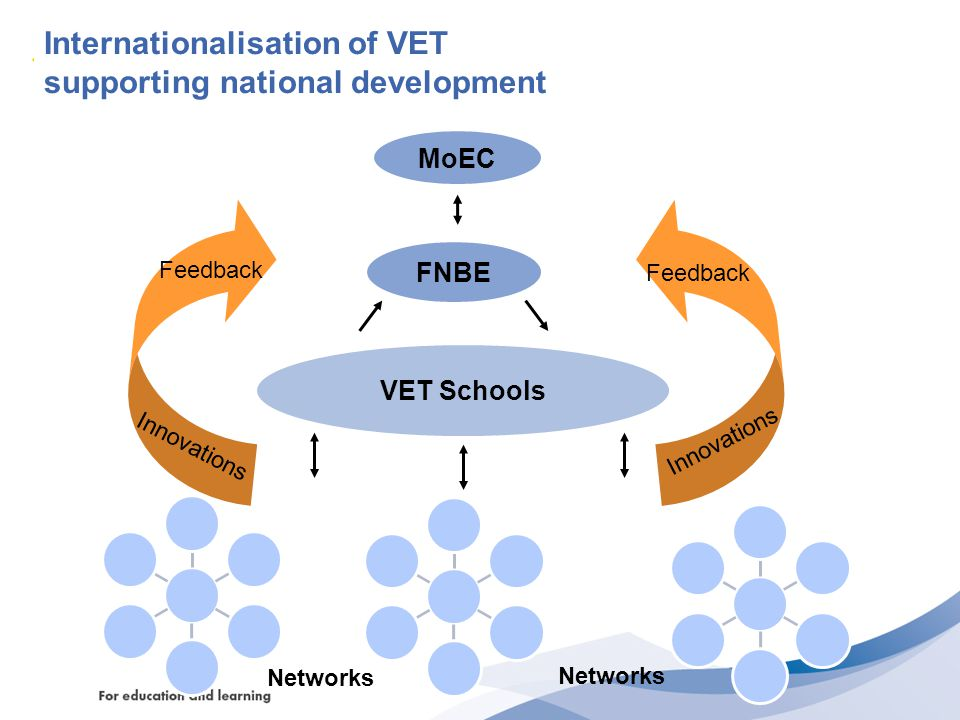 Internationalisation of VET supporting national development