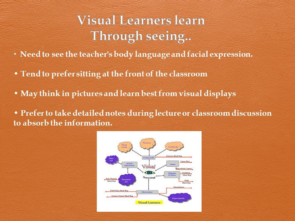 Visual Learners learn Through seeing..