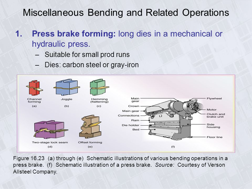 Sheet-Metal Forming Processes - ppt download