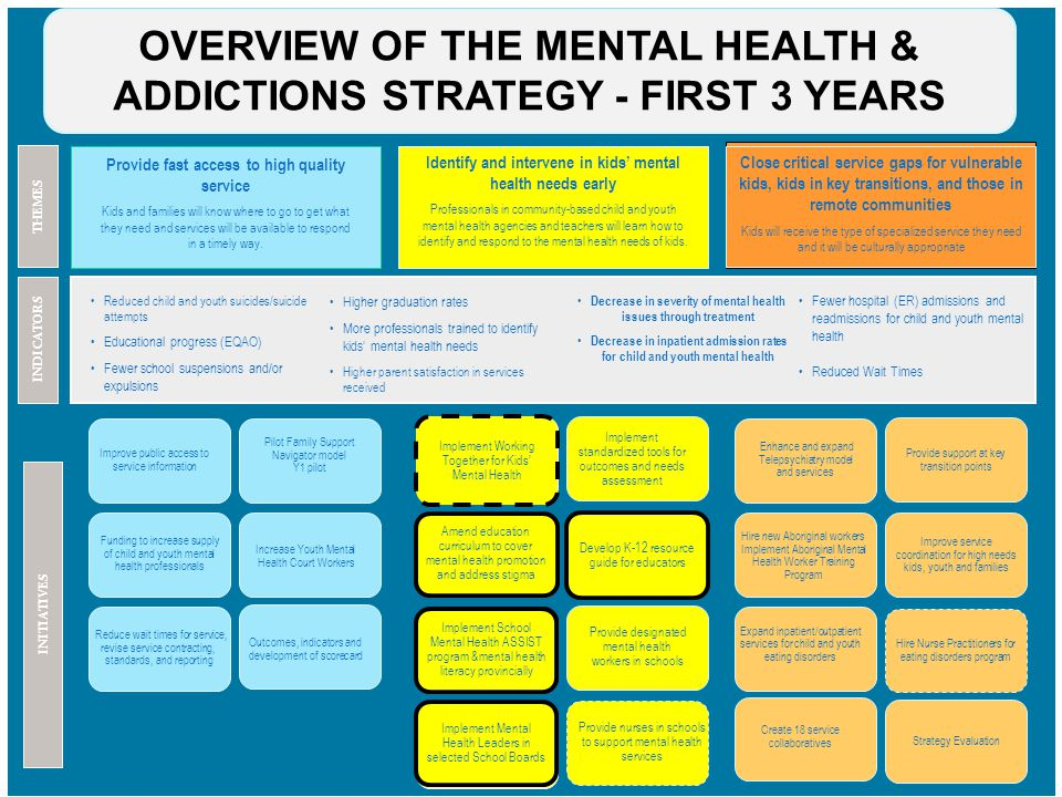 Guide Transition And Mental Health Needs >> Leading For Effective School Mental Health Ppt Download