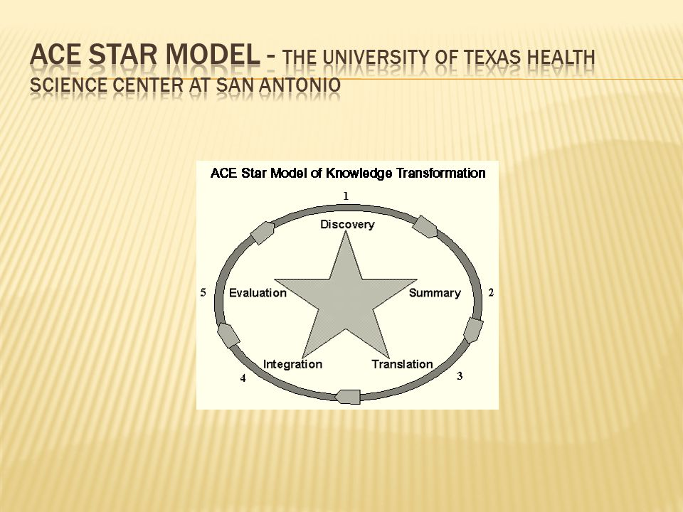 ace star model of knowledge transformation