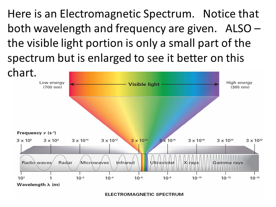 Electromagnetic Spectrum Visible Light Frequency
