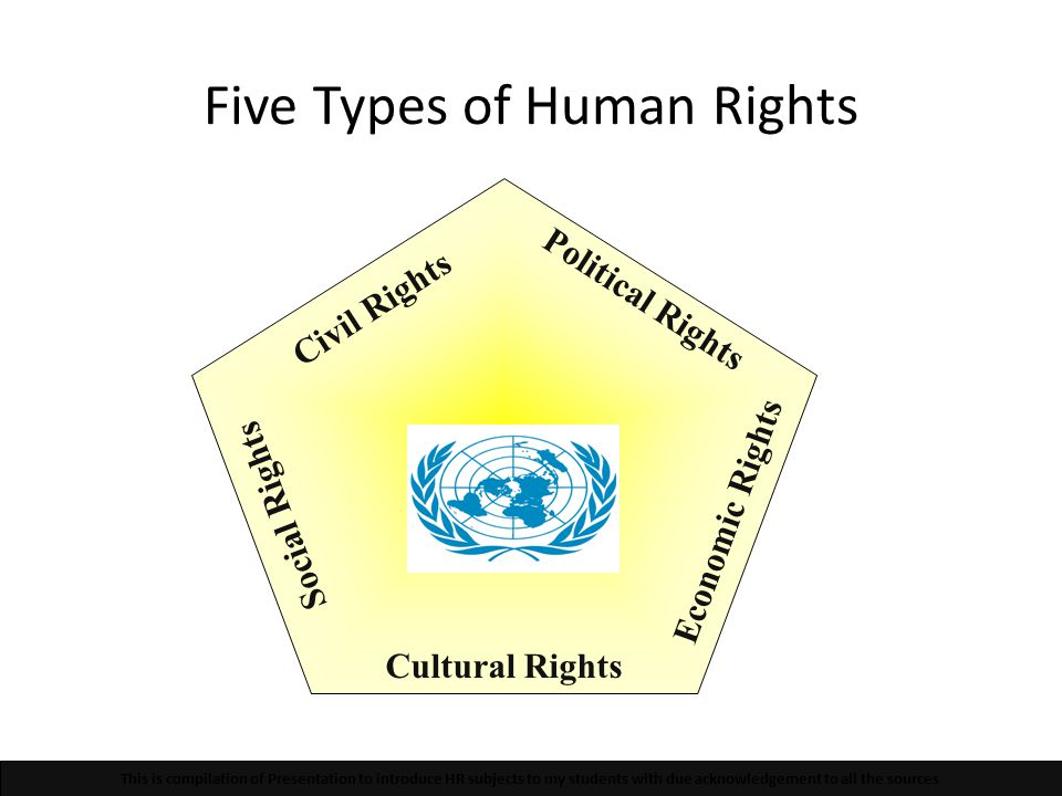 Five Types of Human Rights