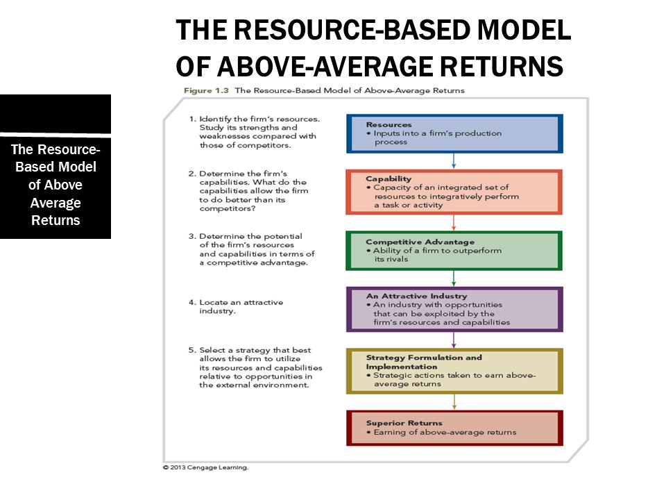 above average returns The industrial/organization (i/o) model of above-average returns – this model for strategy development predicts value creation when strategy selection is dictated by the characteristics of the general, industry, and competitive environments.