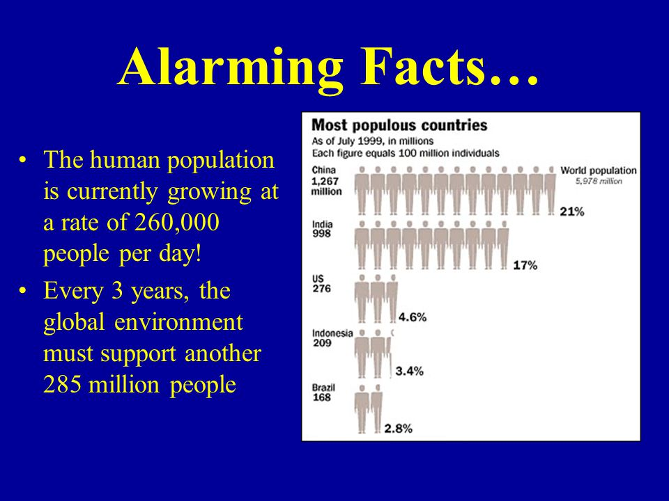 Alarming Facts… The human population is currently growing at a rate of 260,000 people per day!