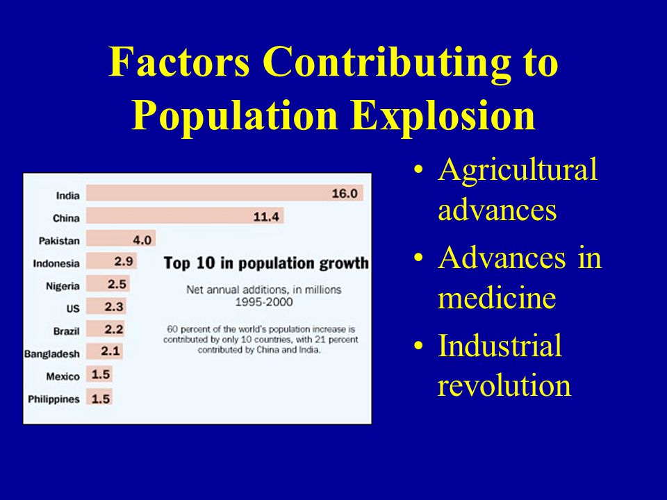 Factors Contributing to Population Explosion
