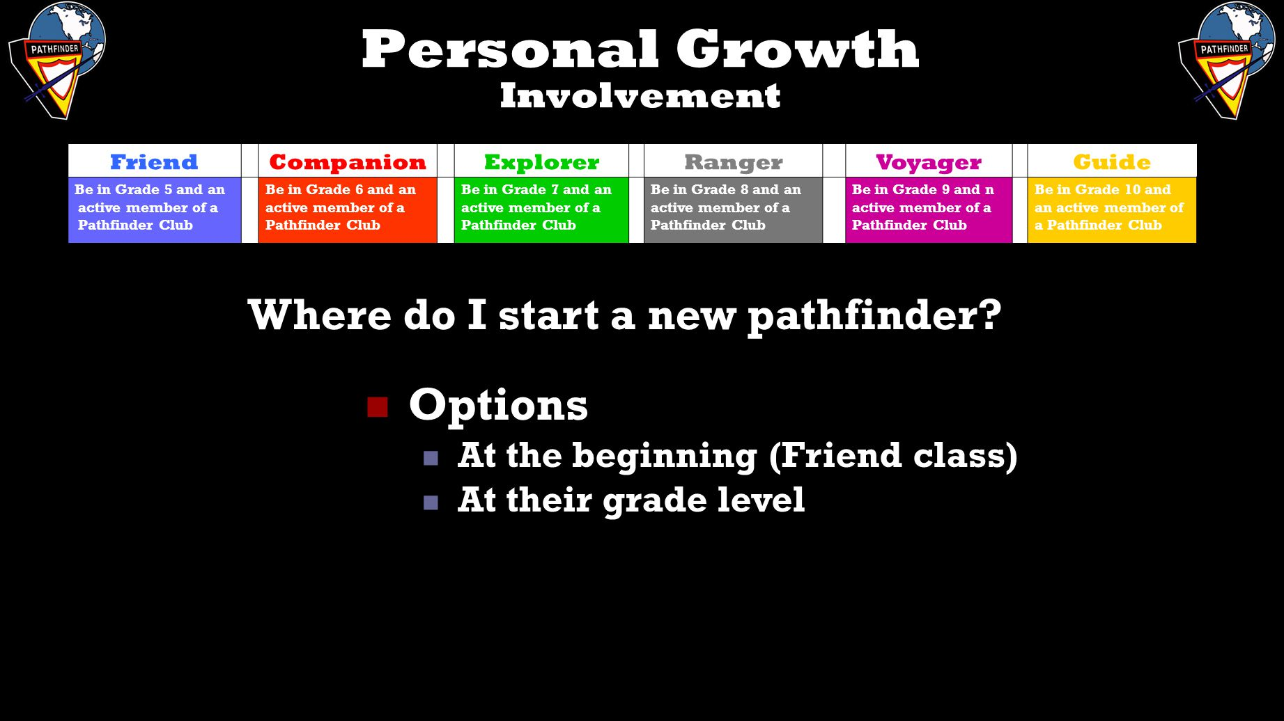 The Pathfinder Curriculum - ppt video online download