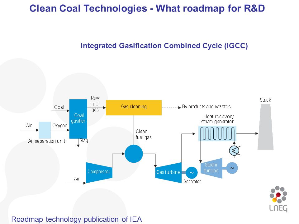 clean coal technologies what roadmap for r d ppt download