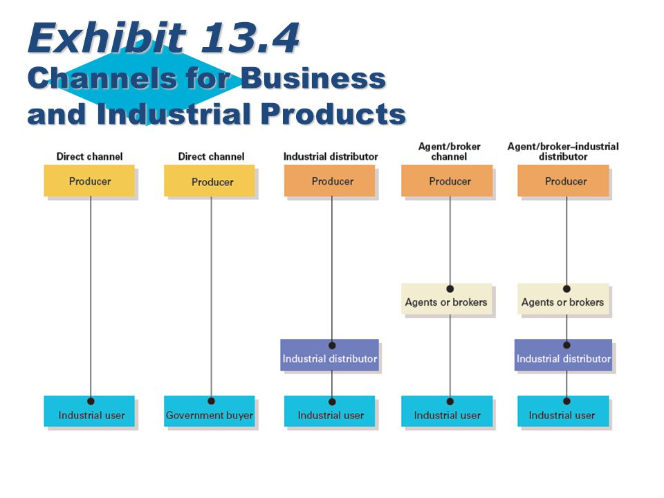 Exhibit 13.4 Channels for Business and Industrial Products