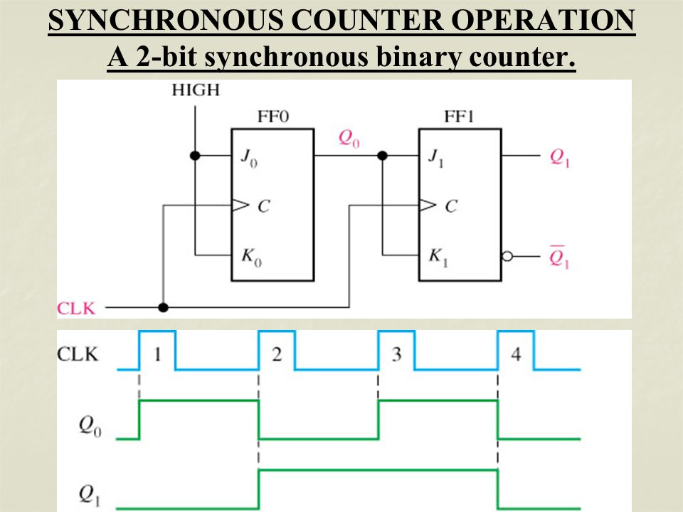 Sequential Circuit - Counter - - ppt video online download