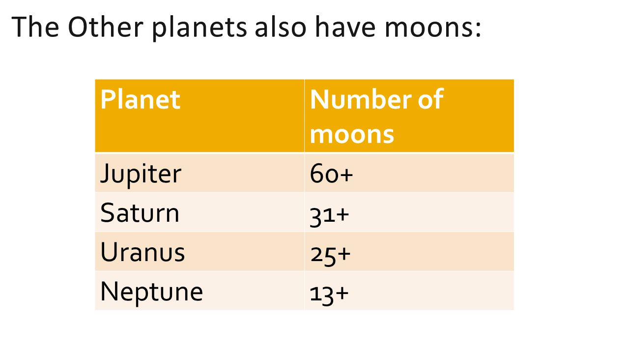 The Other planets also have moons: