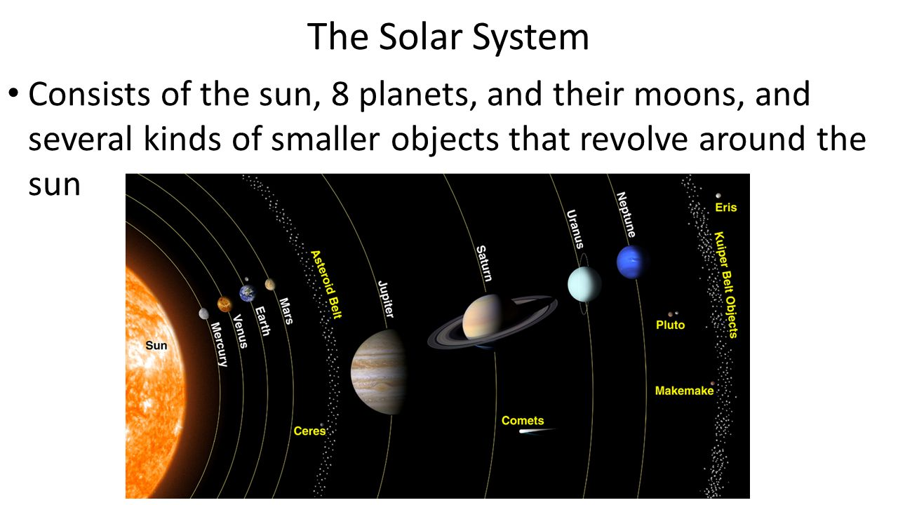 The Solar System Consists of the sun, 8 planets, and their moons, and several kinds of smaller objects that revolve around the sun.