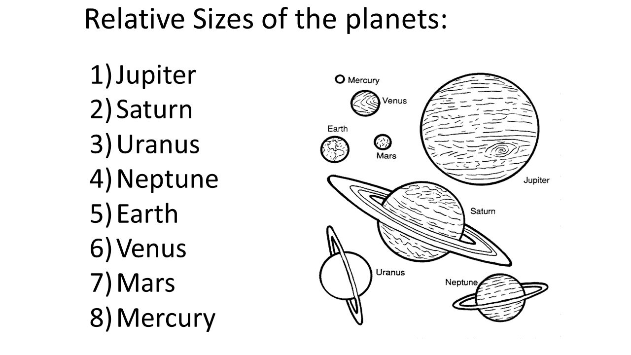 Relative Sizes of the planets: