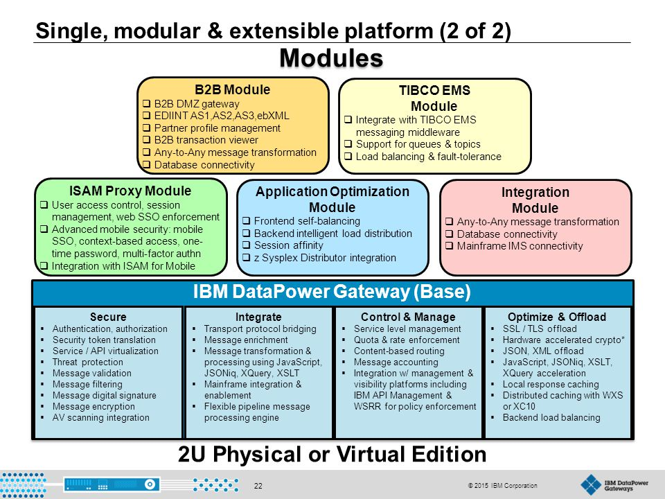 IBM DataPower Gateway & V7 1 Overview - ppt download
