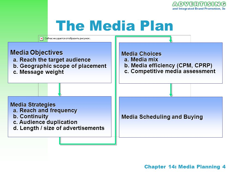 chapter 14 media planning objectives and strategy for advertising