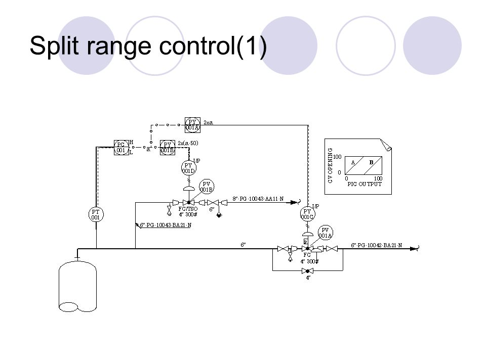 Split Range Control on Slide Valve Diagrams