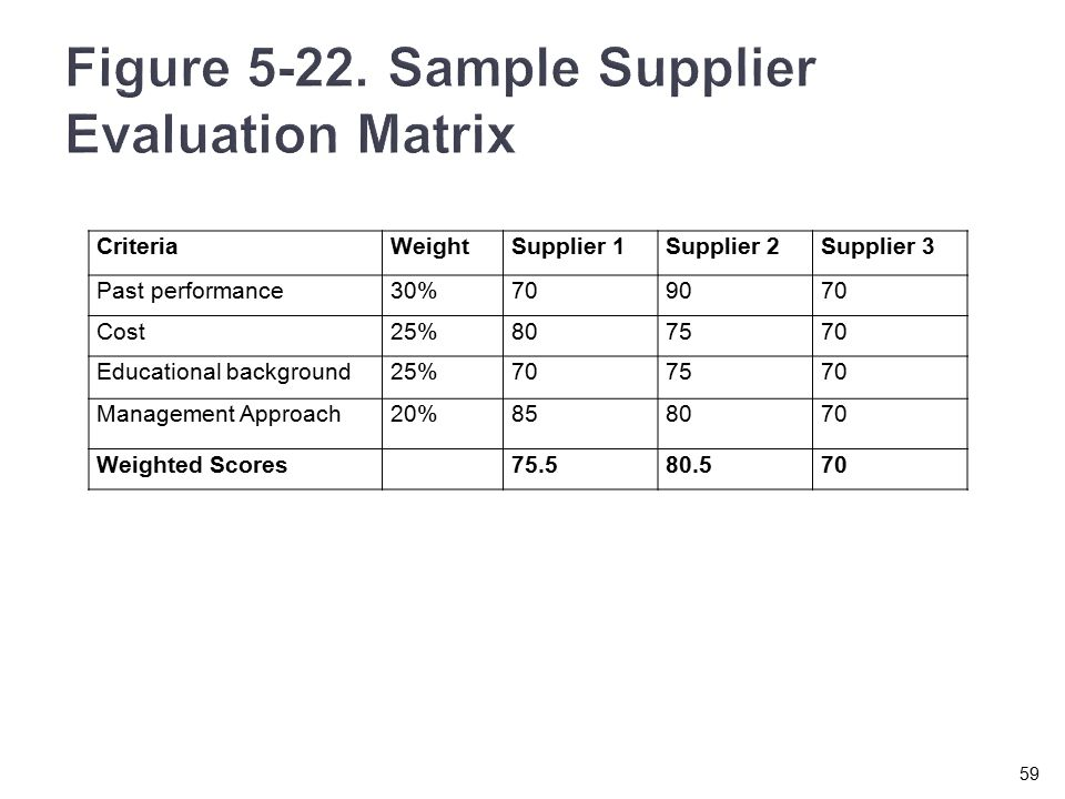 Figure Sample Supplier Evaluation Matrix