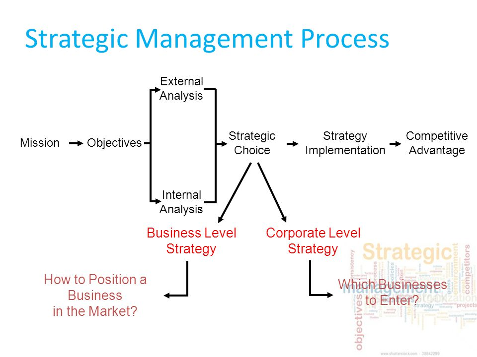 strategic management process for nike 2 1 introducingstrategic management part one strategy and strategic leadership in dynamic times in this chapter we challenge you to  1 understand what a strategy is and identify the difference between business-level and corporate-level strategy.