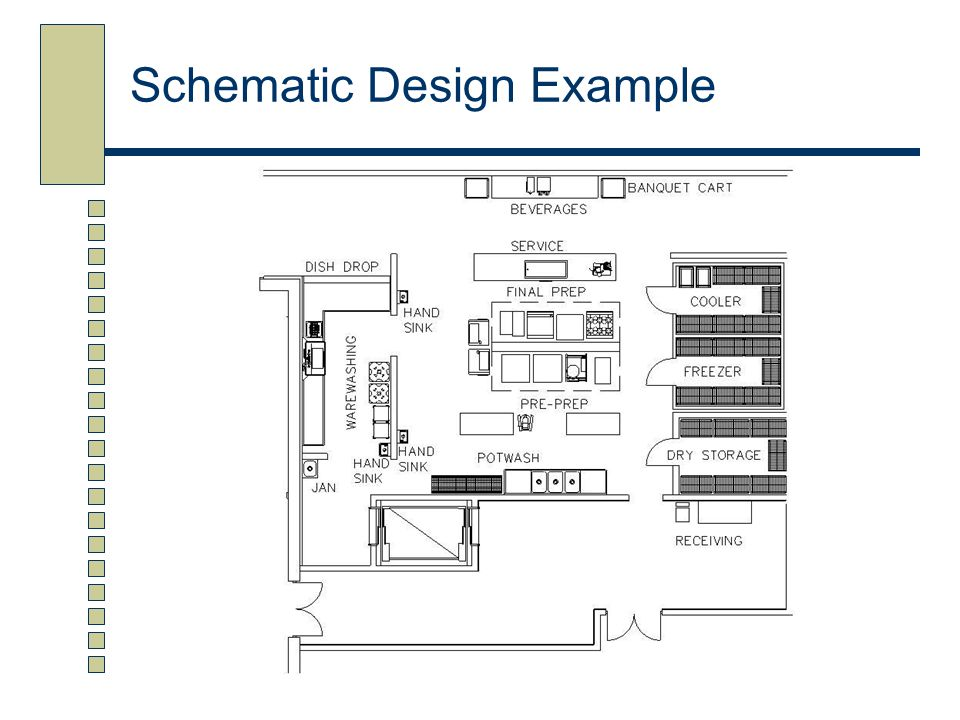 Design & Layout of Foodservice Facilities - ppt video online download