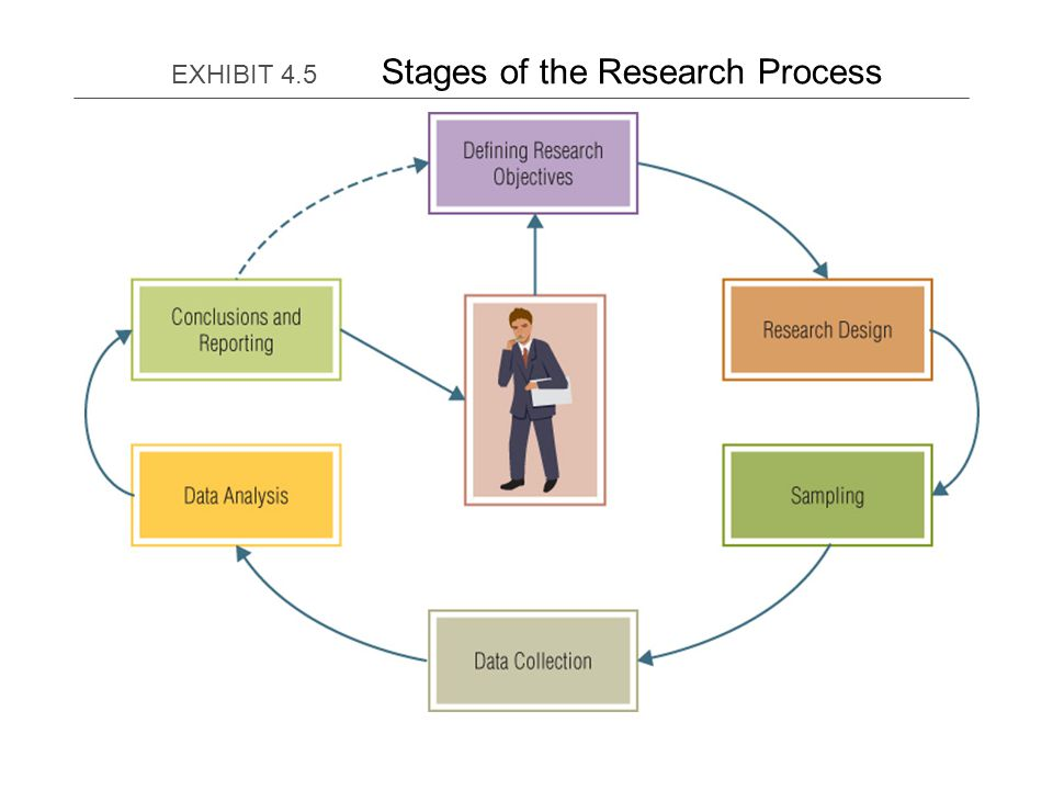 research its processes The seven steps of the research process the following seven steps outline a simple and effective strategy for finding information for a research paper and documenting the sources you find.
