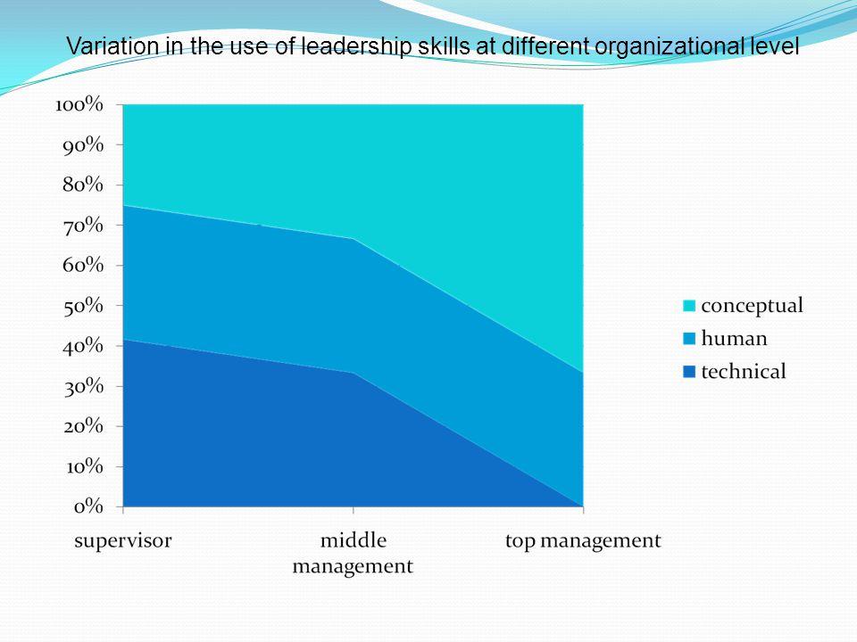types of organizational skills