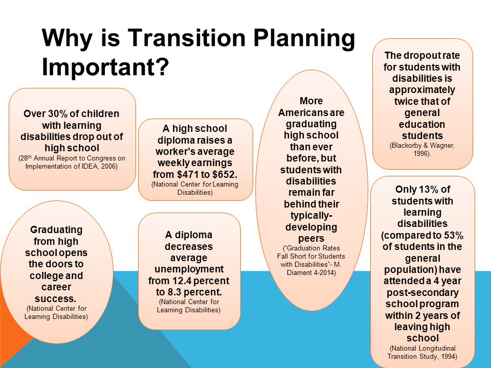 Planning For Transition Before >> What Is Transition Transition Planning Ppt Video Online Download