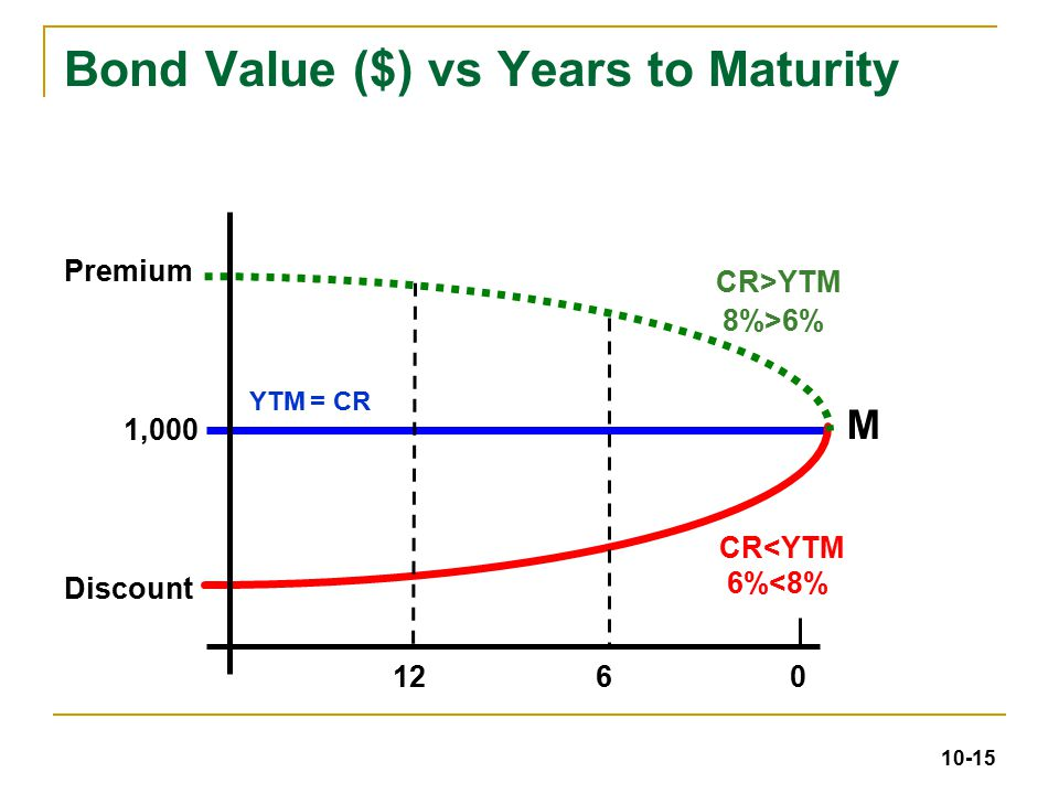 Value of bonds at maturity