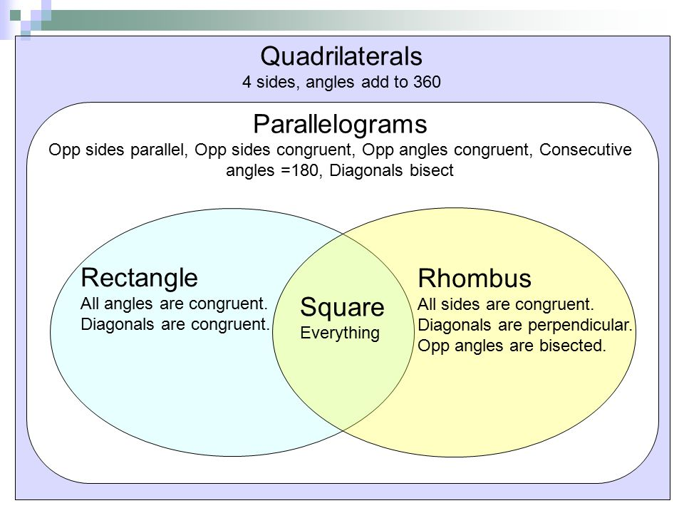 rhombus and square ppt video online download rh slideplayer com classifying quadrilaterals venn diagram classifying quadrilaterals