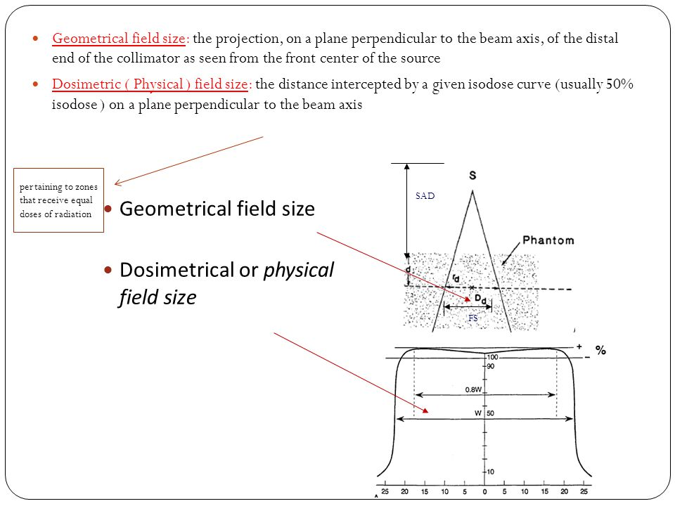 Geometrical field size Dosimetrical or physical field size