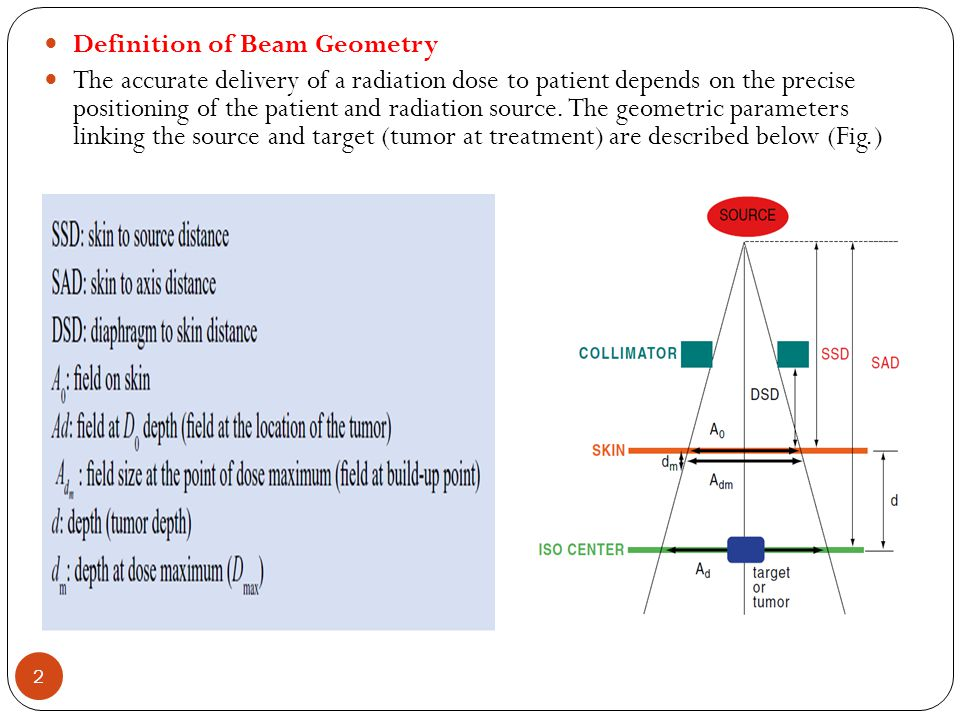 Definition of Beam Geometry