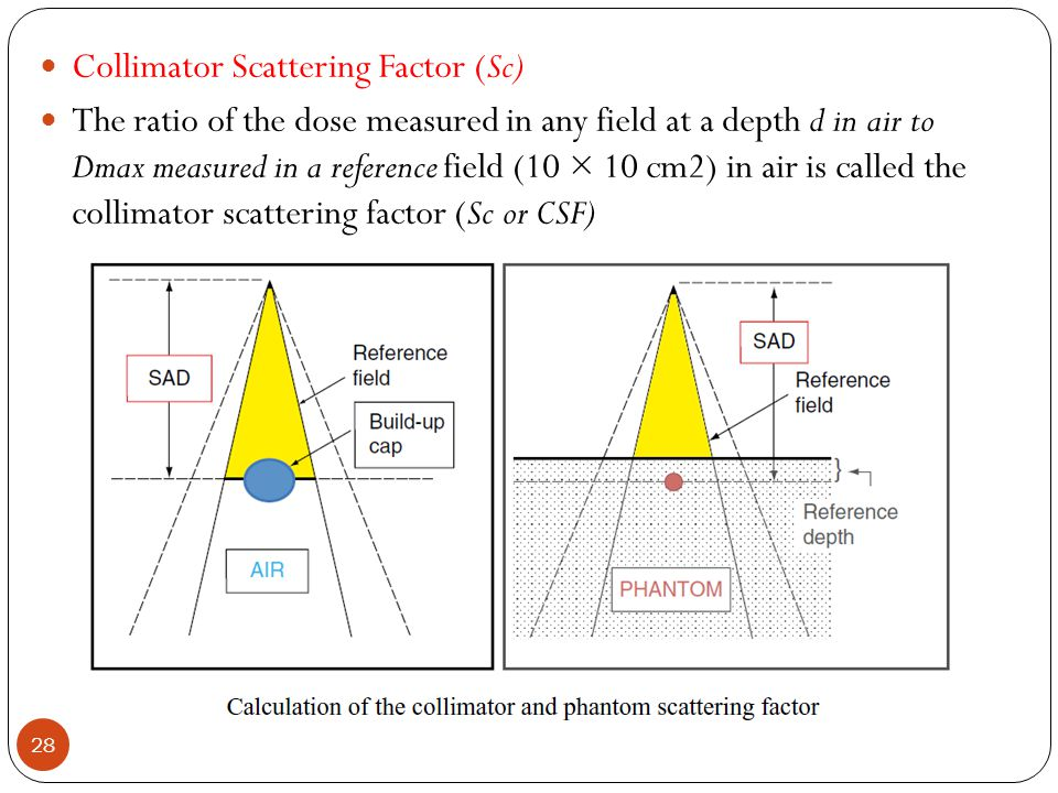 Collimator Scattering Factor (Sc)