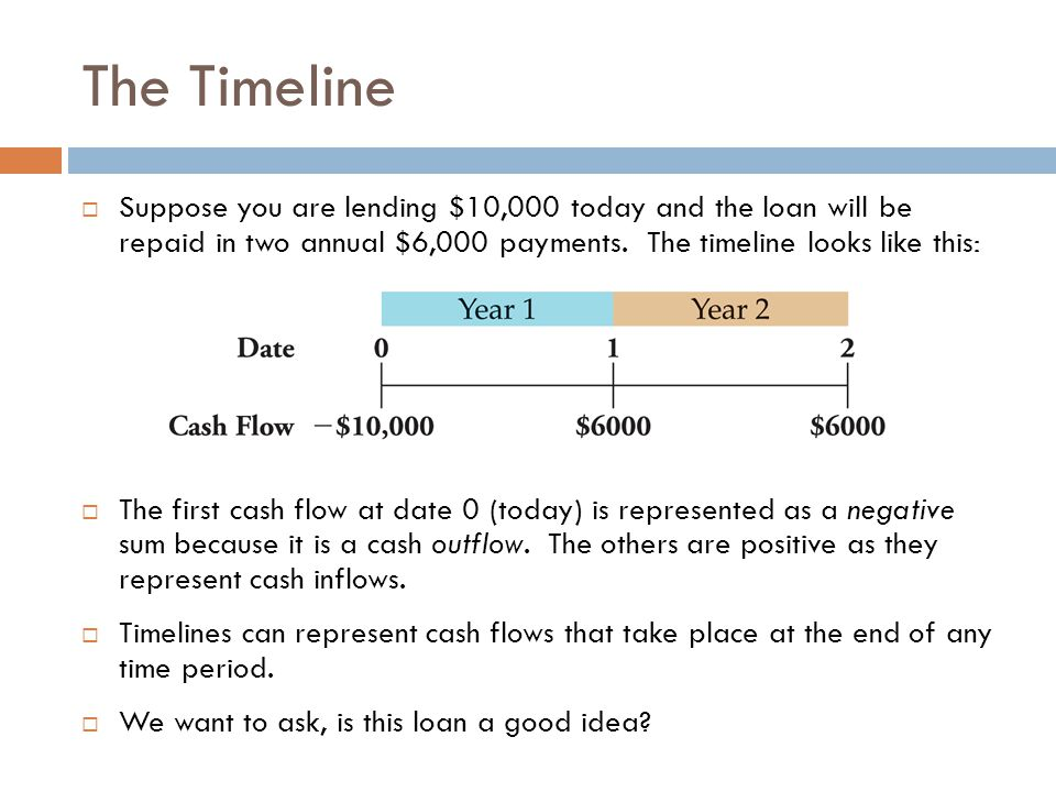 the time value of money ppt download