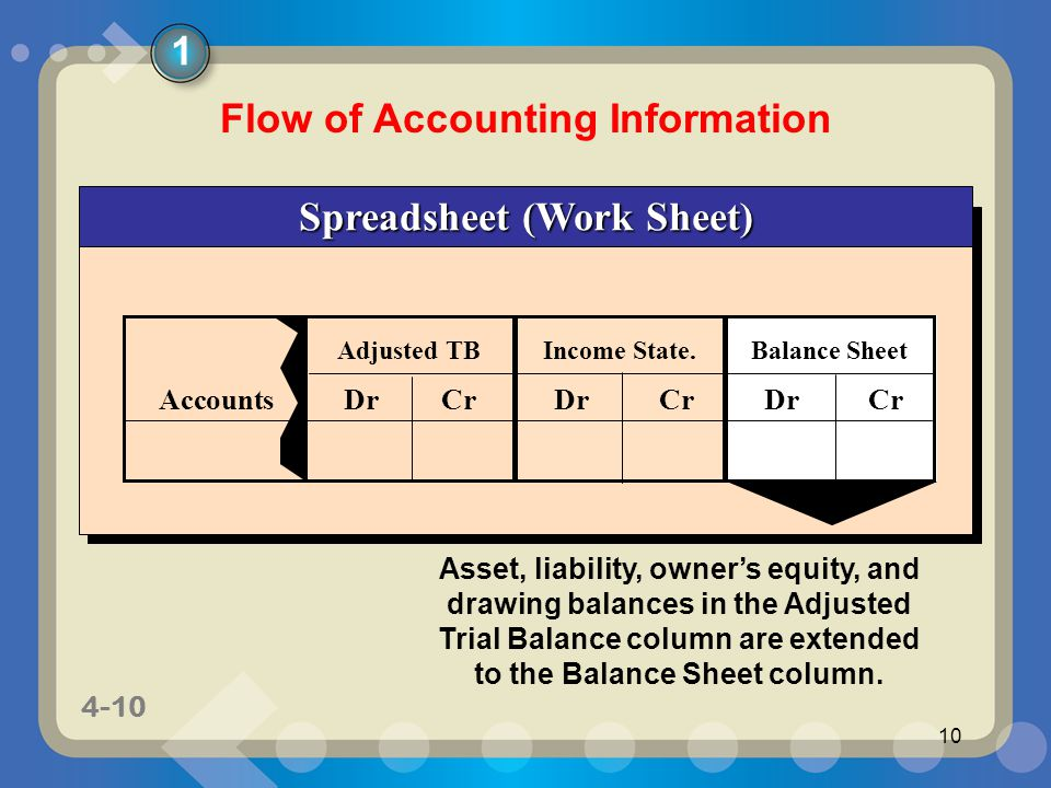 completing the accounting cycle ppt download