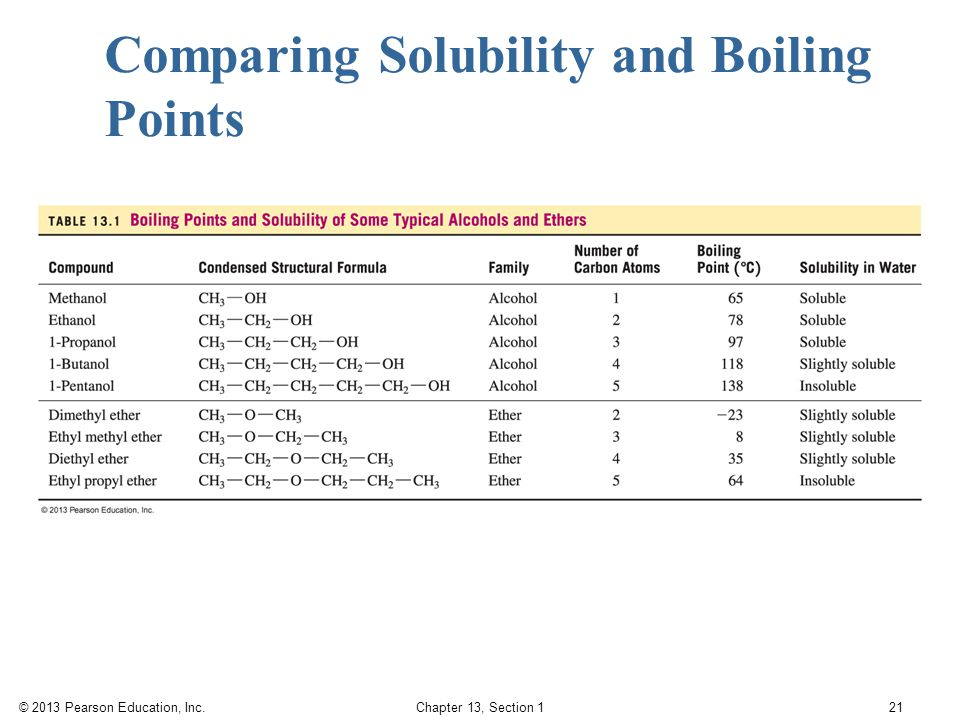 Comparing Solubility and Boiling Points