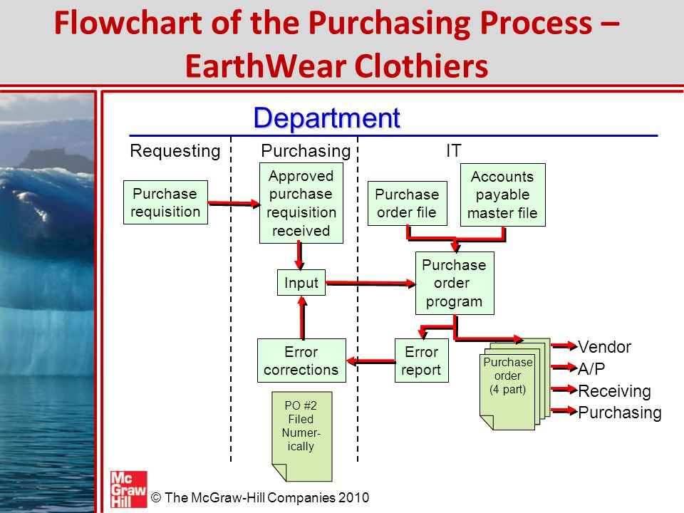 Auditing The Purchasing Process Ppt Video Online Download