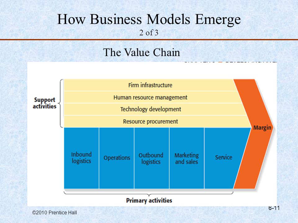 How Business Models Emerge 2 of 3