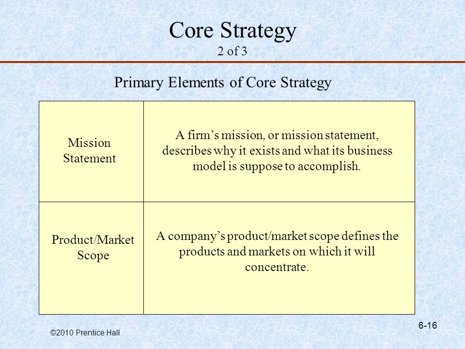 Primary Elements of Core Strategy