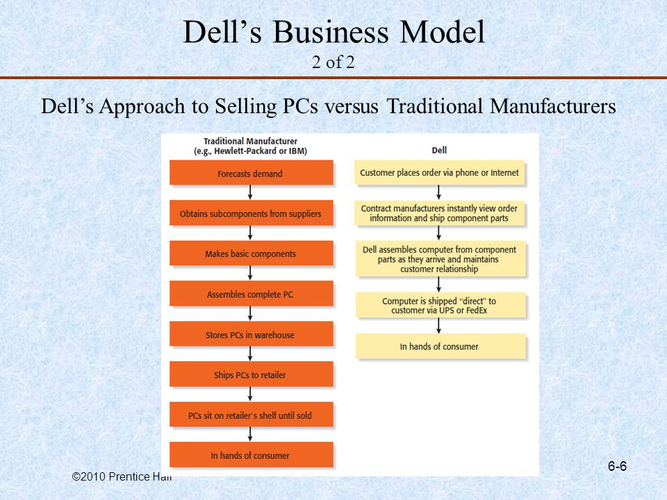 Dell's Business Model 2 of 2