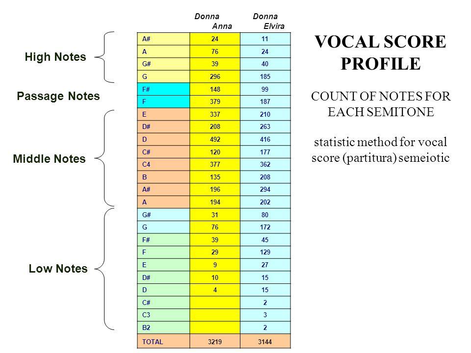 4 vocal