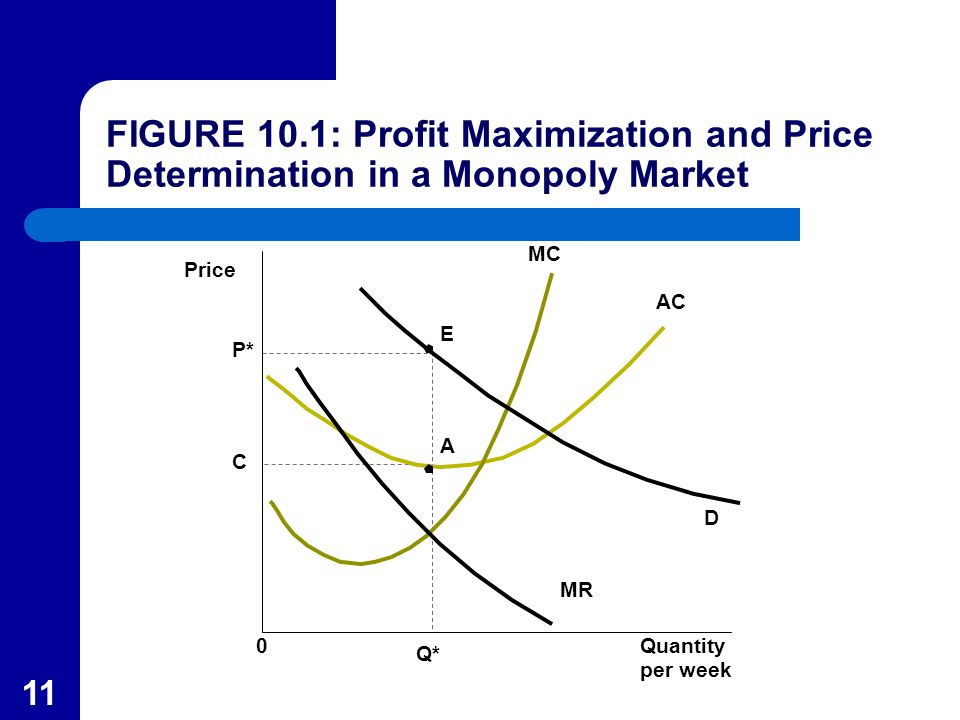 price determination in monopoly market