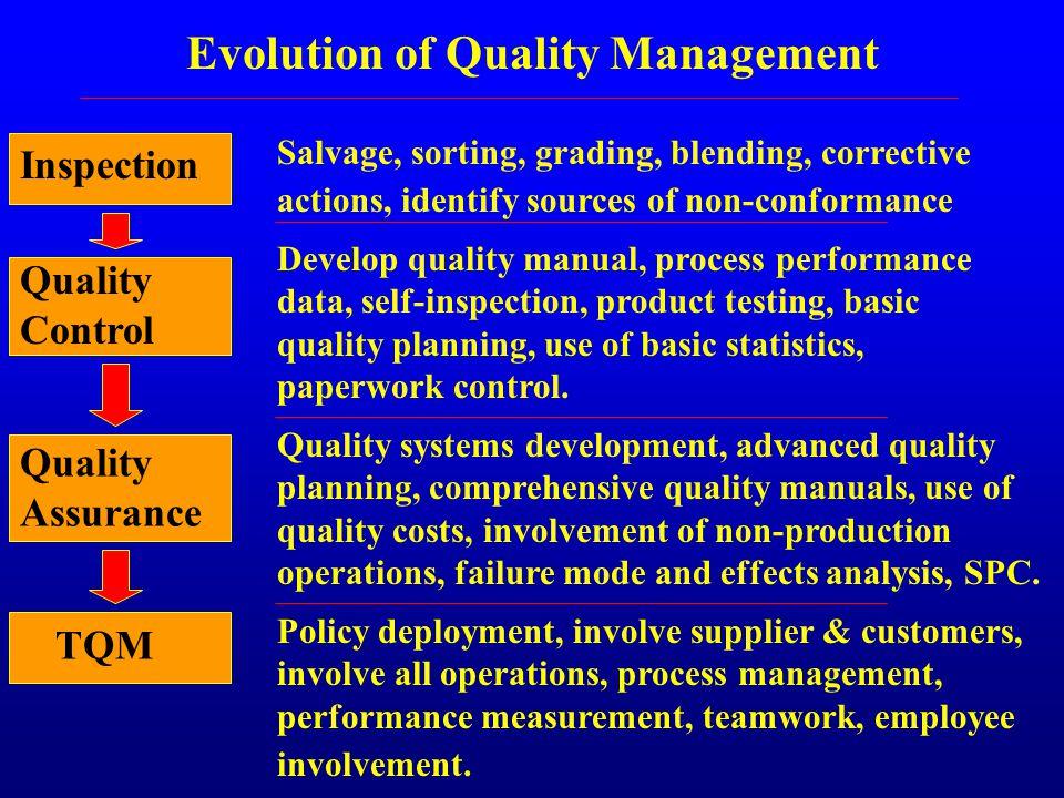 development of total quality management