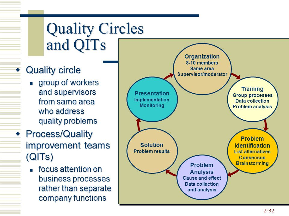 Quality Circles and QITs