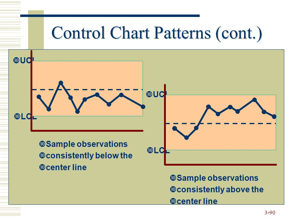 Control Chart Patterns (cont.)