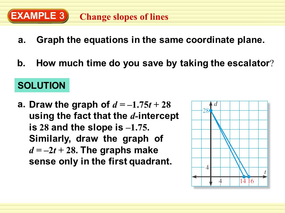 Example 2 Graph An Equation Using Slope Intercept Form Ppt Download