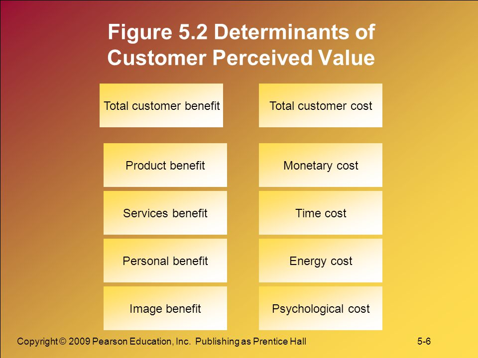 perceived value example