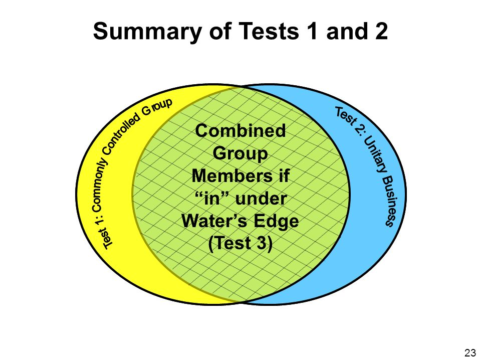 Summary of Tests 1 and 2 Test 1: Commonly Controlled Group. Test 2: Unitary Business. Combined Group Members if in under Water's Edge (Test 3)